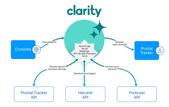 How Clarity by SystemSeed works