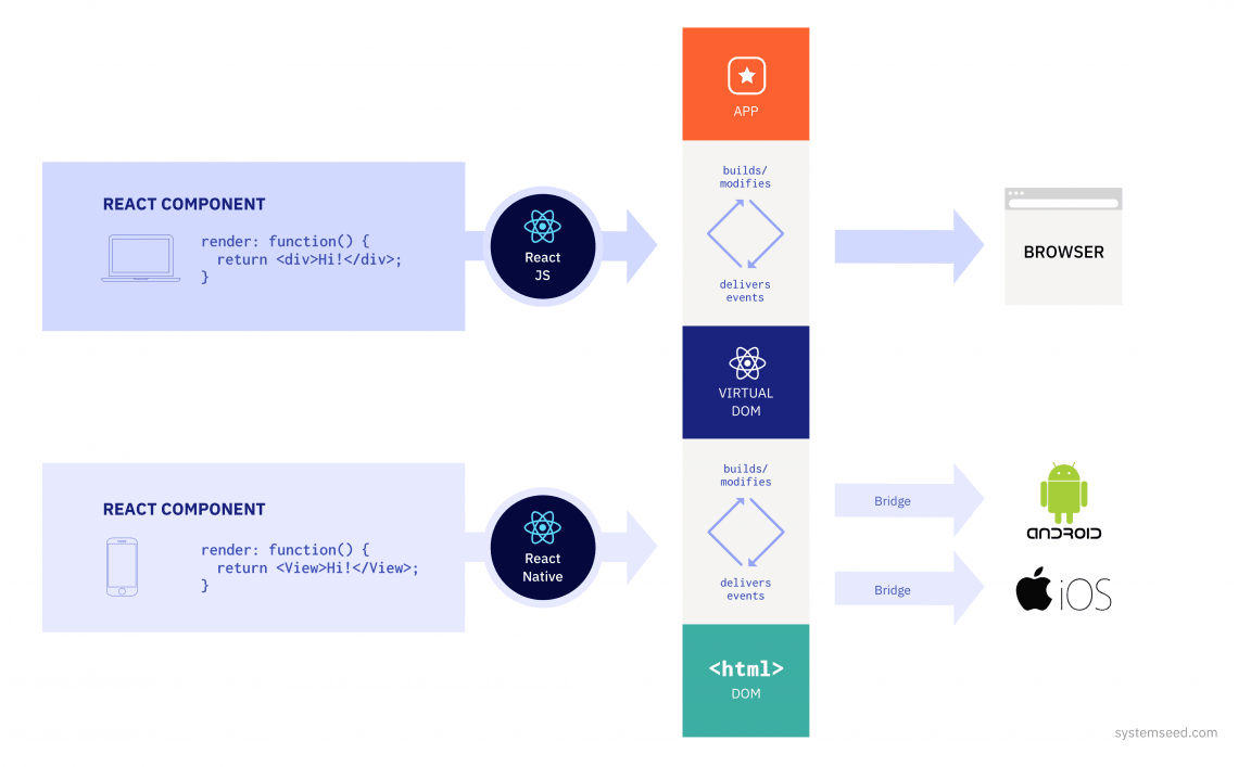 How React works overview diagram