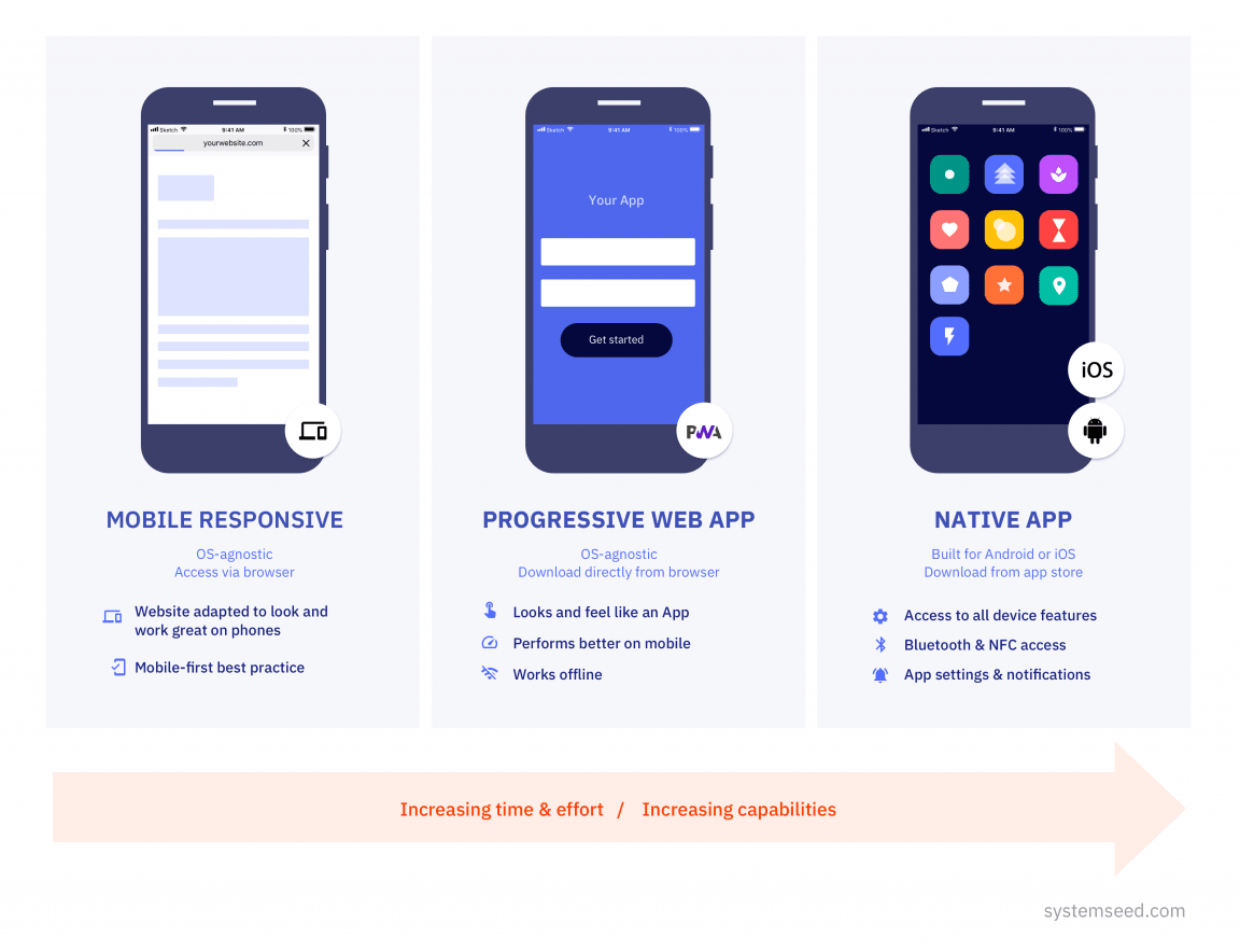 Mobile & PWA explainer