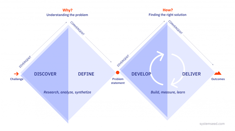 The double-diamond design process